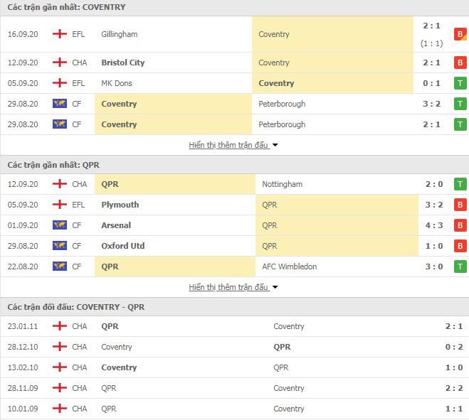 Thành tích đối đầu Coventry vs QPR