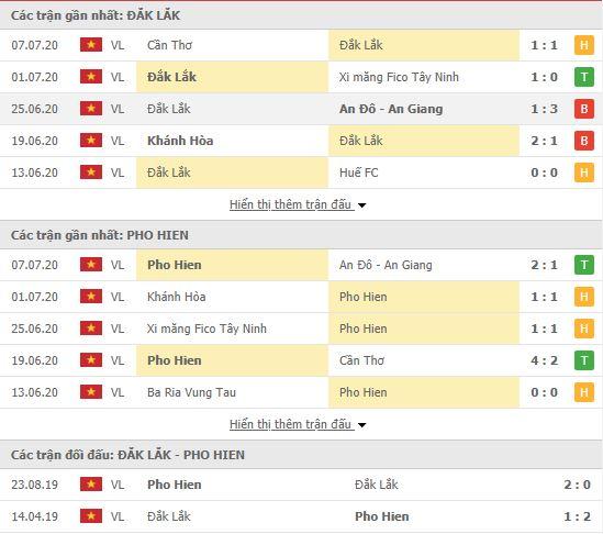 Thành tích đối đầu Đắk Lắk vs Phố Hiến