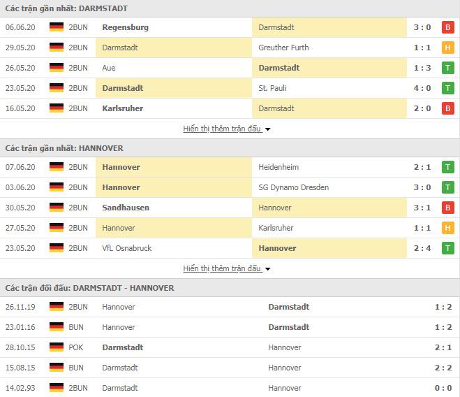 Thành tích đối đầu Darmstadt vs Hannover