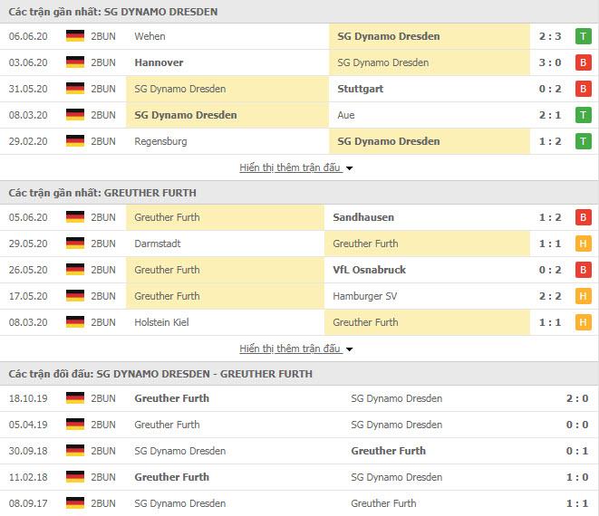 Thành tích đối đầu Dynamo Dresden vs Greuther Furth