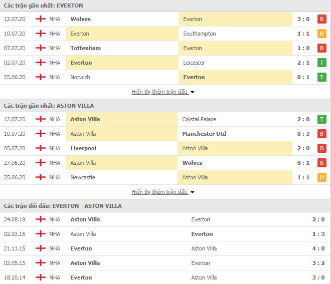 Thành tích đối đầu Everton vs Aston Villa