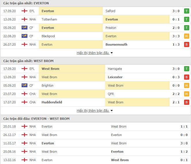 Thành tích đối đầu Everton vs West Brom