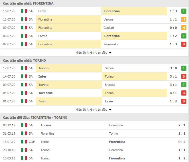 Thành tích đối đầu Fiorentina vs Torino