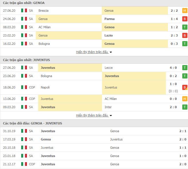 Thành tích đối đầu Genoa vs Juventus