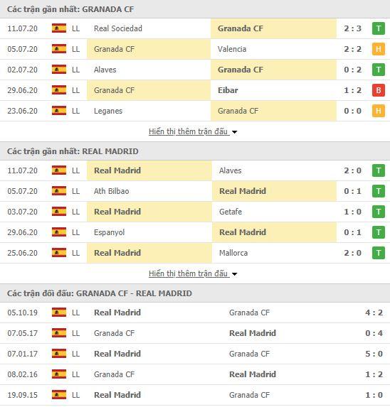 Thành tích đối đầu Granada vs Real Madrid