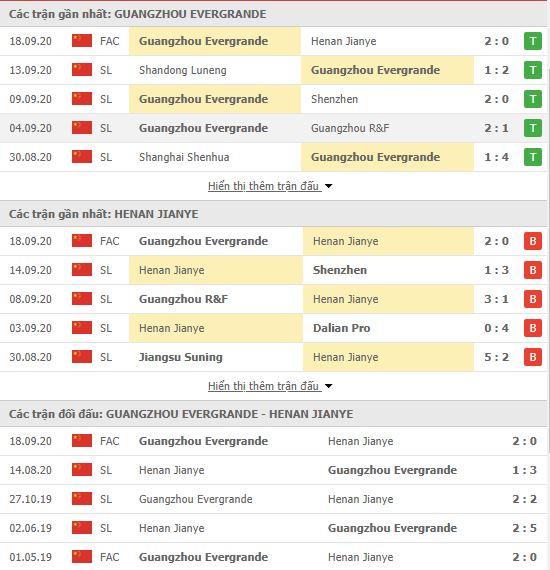 Thành tích đối đầu Guangzhou Evergrande vs Henan Jianye
