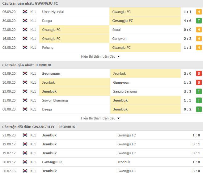 Thành tích đối đầu Gwangju FC vs Jeonbuk Hyundai