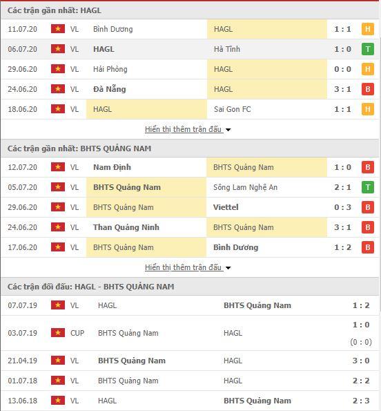 Thành tích đối đầu HAGL vs Quảng Nam