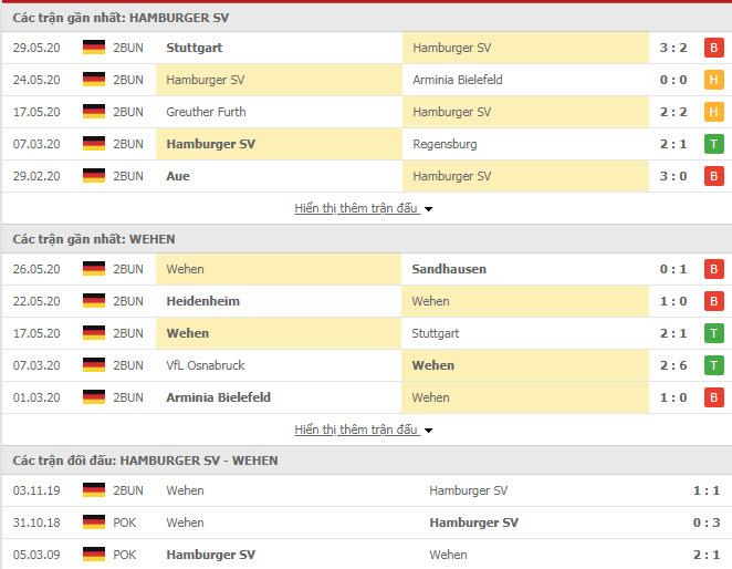 Thành tích đối đầu Hamburger vs SV Wehen Wiesbaden