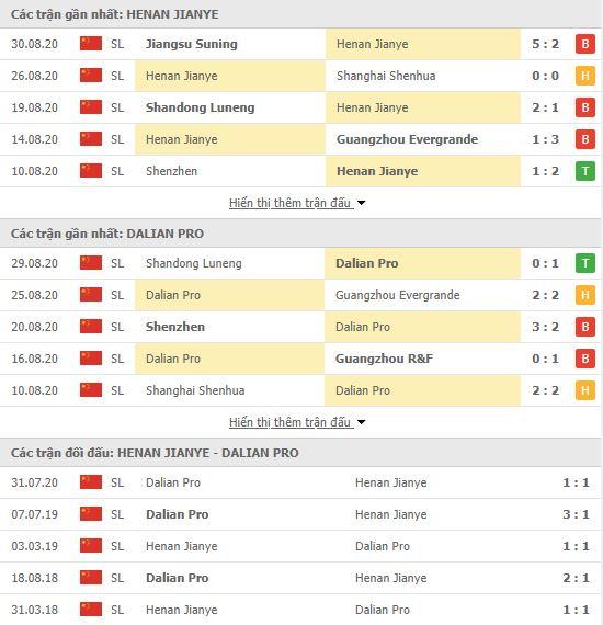 Thành tích đối đầu Henan Jianye vs Dalian Pro