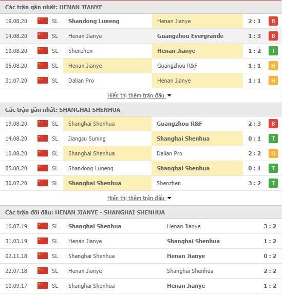 Thành tích đối đầu Henan Jianye vs Shanghai Shenhua