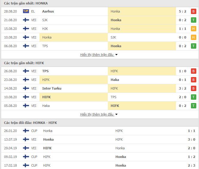 phong độ và thành tích đối đầu của Honka vs HIFK