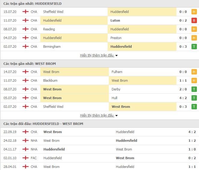 Thành tích đối đầu Huddersfield Town vs West Brom