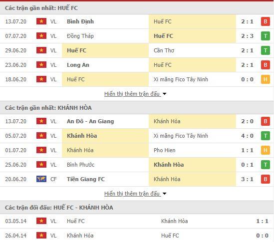Thành tích đối đầu Huế vs Khánh Hòa