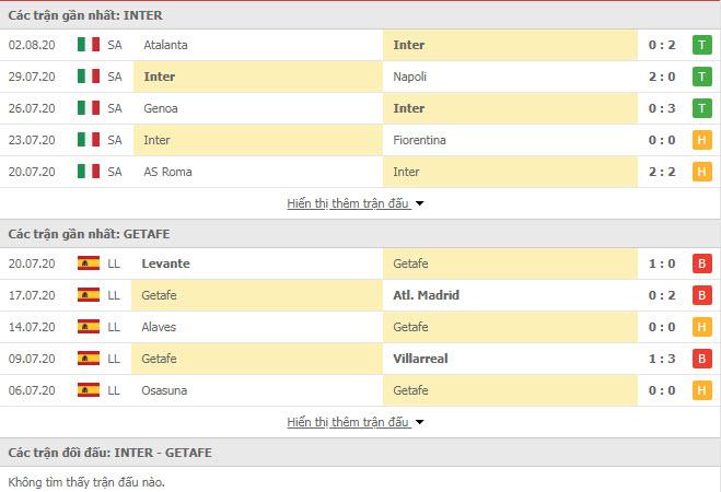 Thành tích đối đầu Inter Milan vs Getafe