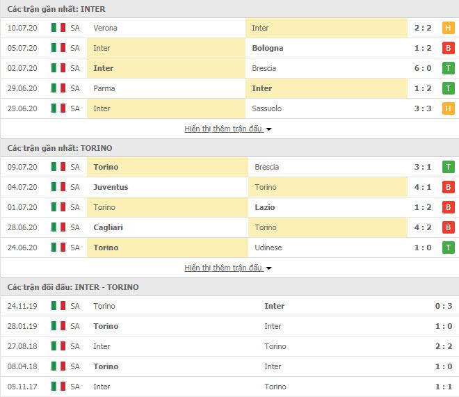 Thành tích đối đầu Inter Milan vs Torino