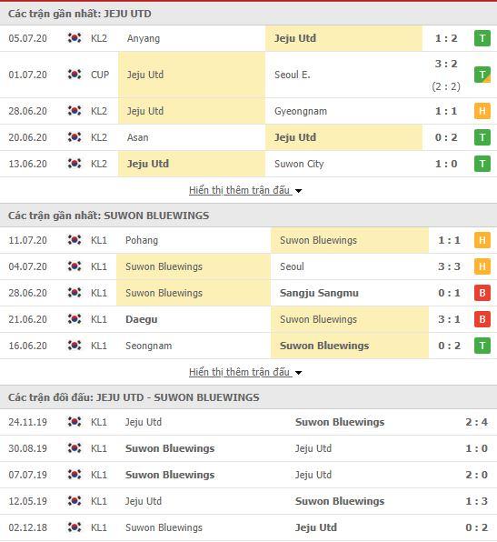 Thành tích đối đầu Jeju United vs Suwon Bluewings
