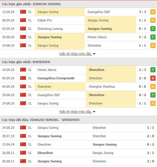 Thành tích đối đầu Jiangsu Suning vs Shenzhen FC