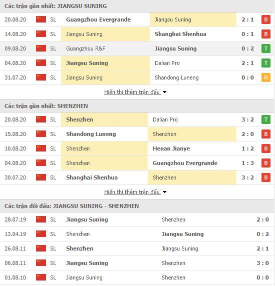 Thành tích đối đầu Jiangsu Suning FC vs Shenzhen FC