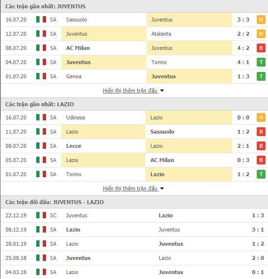 Thành tích đối đầu Juventus vs Lazio