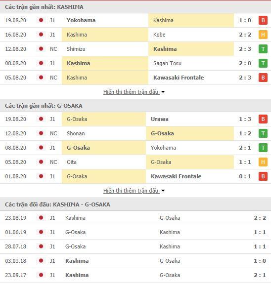 Thành tích đối đầu Kashima Antlers vs Gamba Osaka