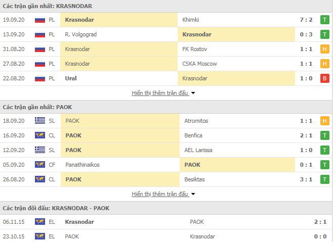 Thành tích đối đầu Krasnodar vs PAOK Saloniki