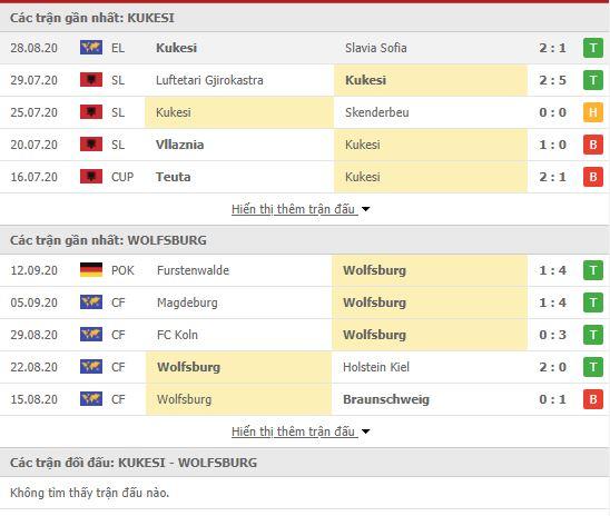 Thành tích đối đầu Kukesi vs Wolfsburg