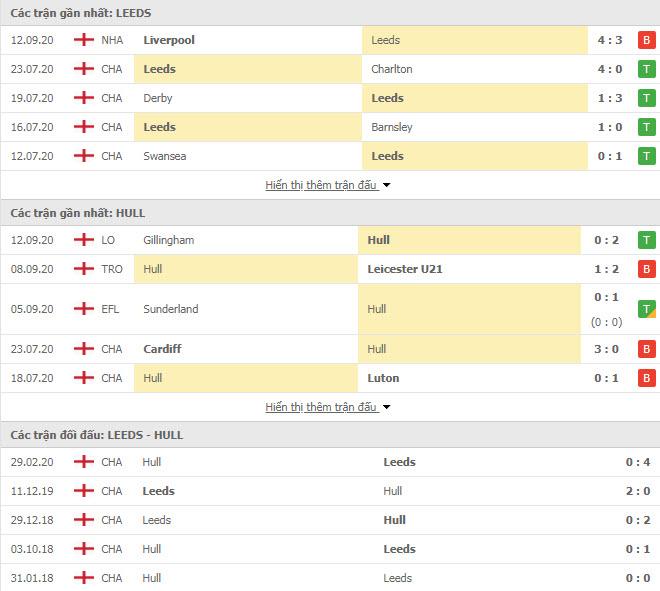 Thành tích đối đầu Leeds vs Hull City