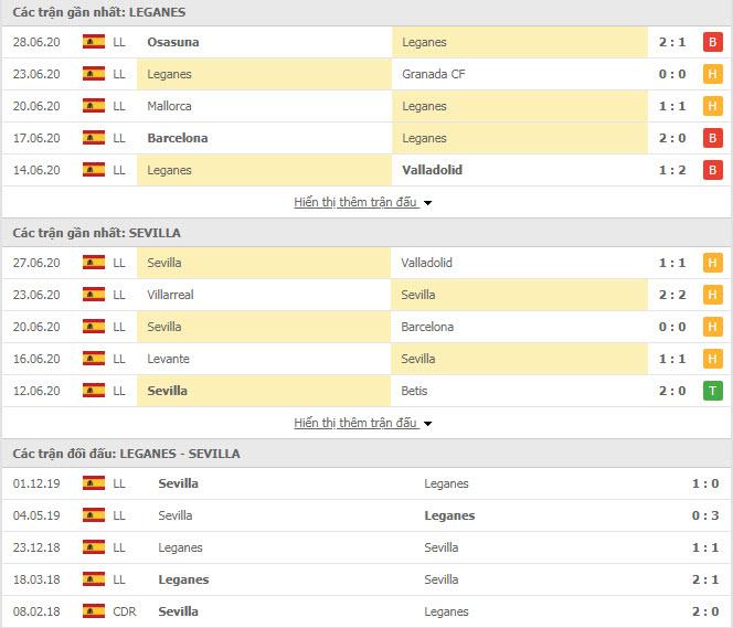 Thành tích đối đầu Leganes vs Sevilla