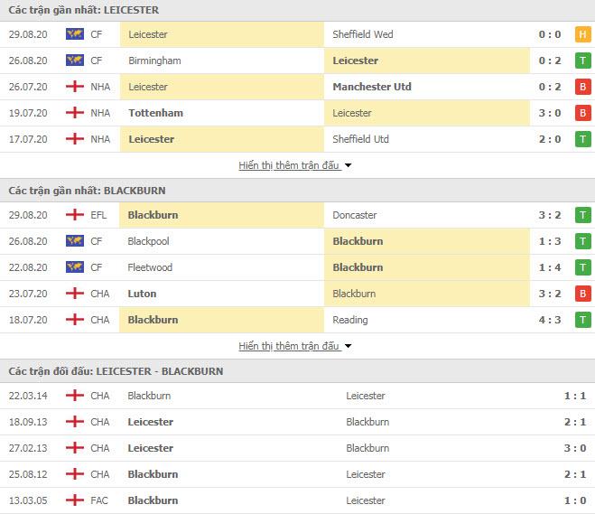 Thành tích đối đầu Leicester City vs Blackburn Rovers