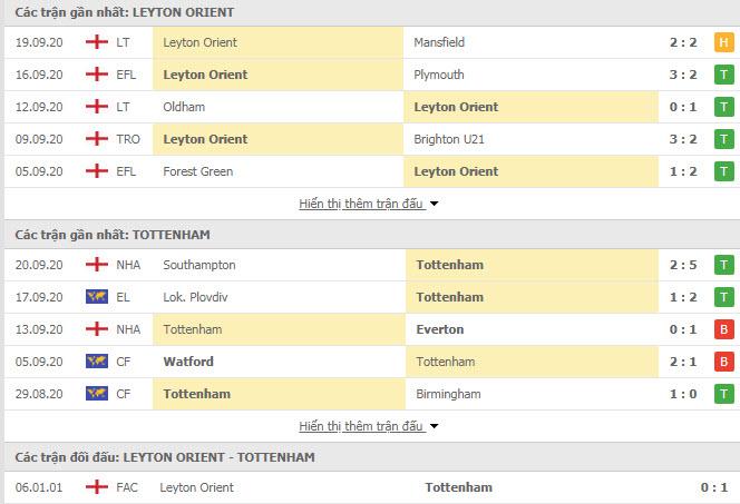 Thành tích đối đầu Leyton Orient vs Tottenham