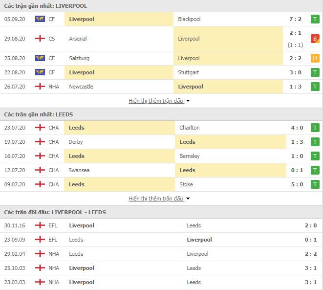 phong độ và thành tích đối đầu Liverpool vs Leeds, 23h30 ngày 12/09