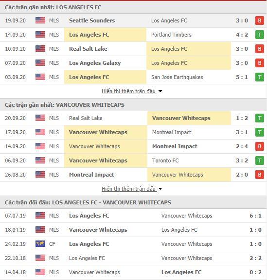 Thành tích đối đầu Los Angeles FC vs Vancouver Whitecaps