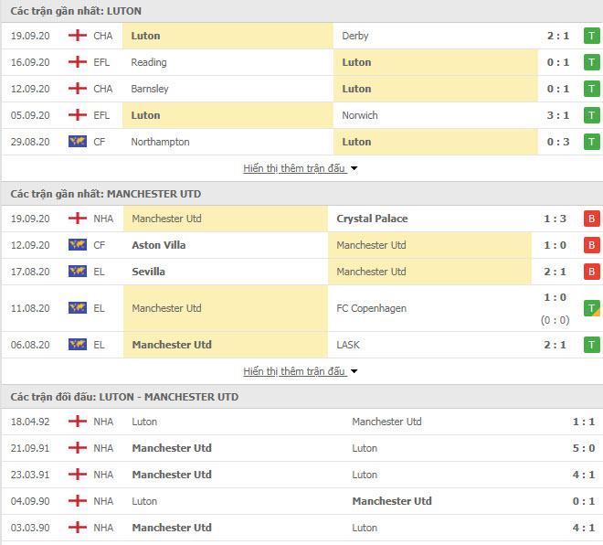 Thành tích đối đầu Luton Town vs MU