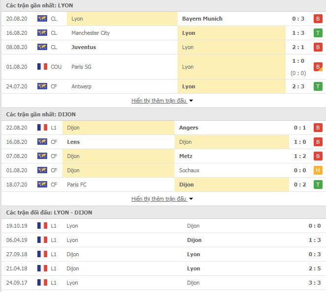 Thành tích đối đầu Lyon vs Dijon