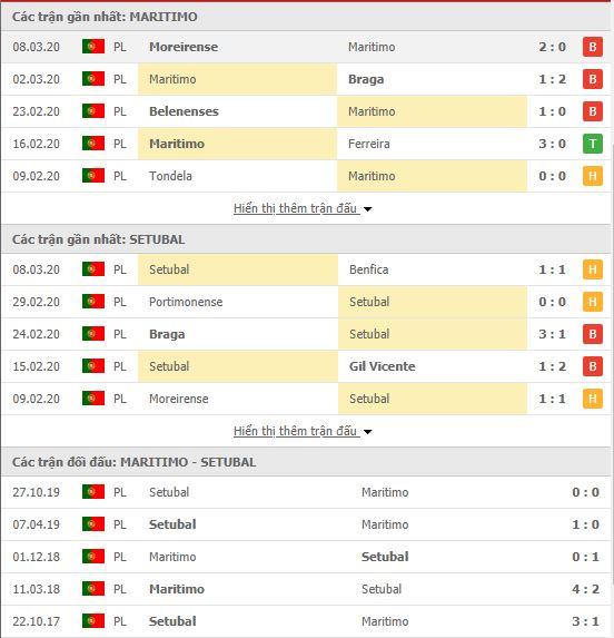 Thành tích đối đầu Maritimo vs Vitoria de Setubal