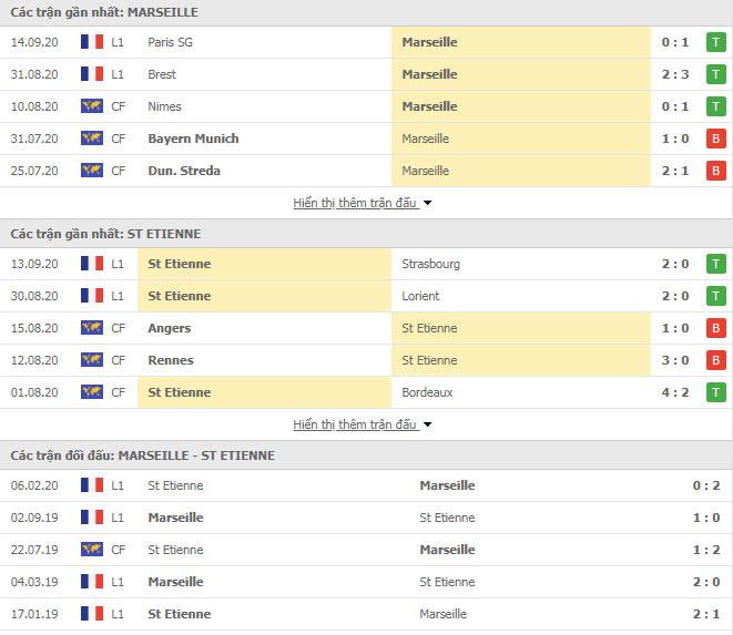 Thành tích đối đầu Marseille vs Saint Etienne
