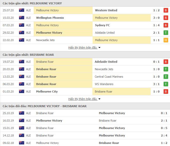 Thành tích đối đầu Melbourne Victory vs Brisbane Roar FC