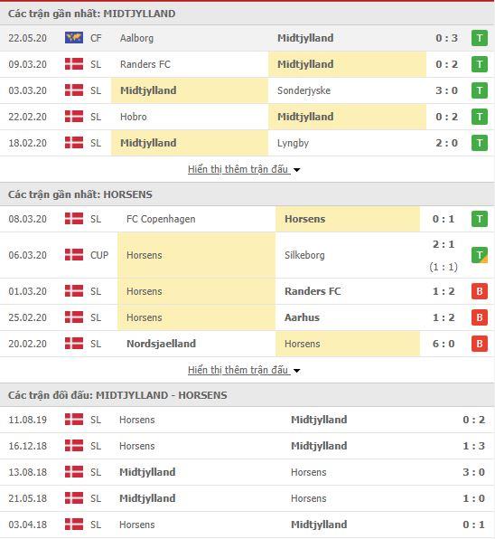 Thành tích đối đầu Midtjylland vs AC Horsens