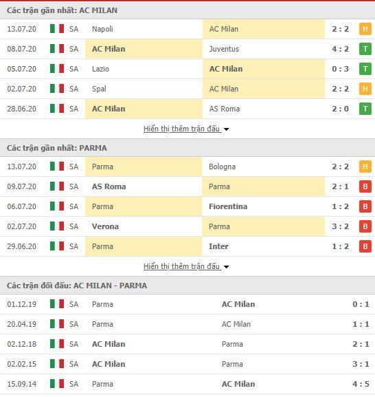 Thành tích đối đầu AC Milan vs Parma