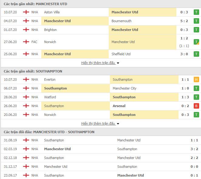 Thành tích đối đầu MU vs Southampton