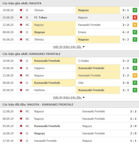 Thành tích đối đầu Nagoya Grampus vs Kawasaki Frontale