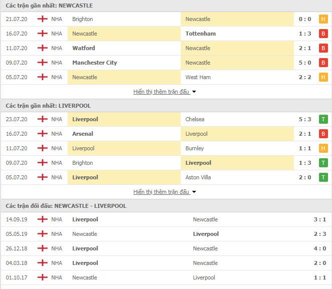 Thành tích đối đầu Newcastle vs Liverpool