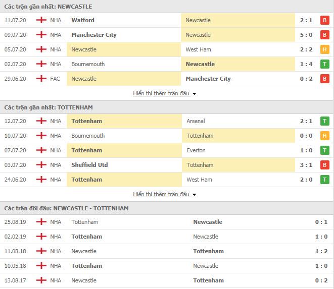 Thành tích đối đầu Newcastle vs Tottenham