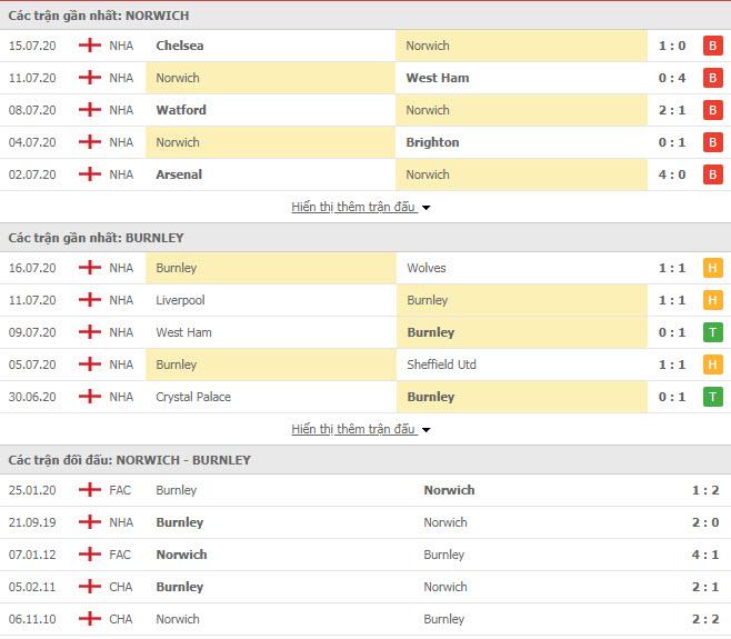 Thành tích đối đầu Norwich vs Burnley