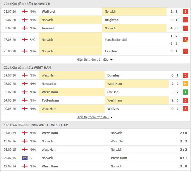 Thành tích đối đầu Norwich vs West Ham