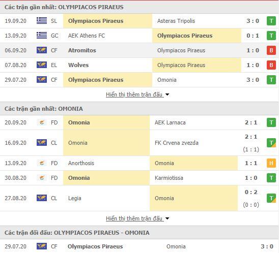Thành tích đối đầu Olympiakos vs Omonia Nicosia
