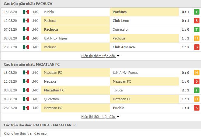 Thành tích đối đầu Pachuca vs Mazatlan FC