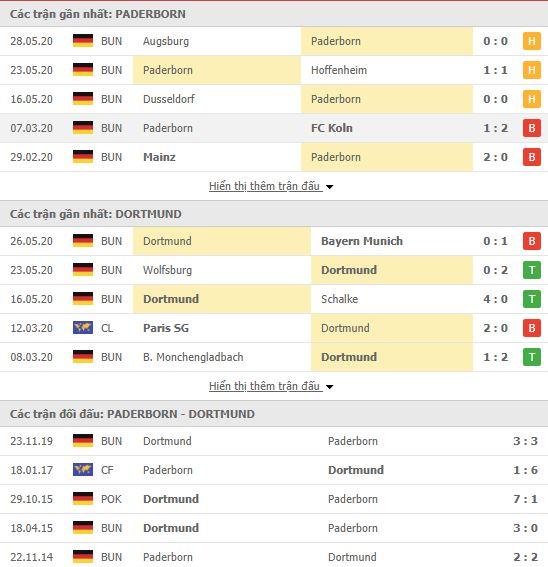 Thành tích đối đầu Paderborn vs Borussia Dortmund