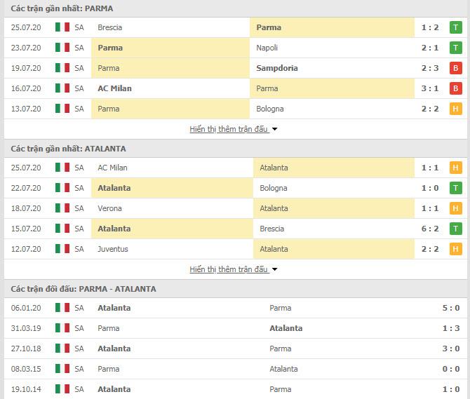 Thành tích đối đầu Parma vs Atalanta